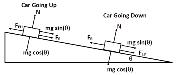 newest 059d4 139cc FR is the combine force of air resistance and friction, FEU is the force  provided by the engine when the car is going uphill, and FED is the force  ...